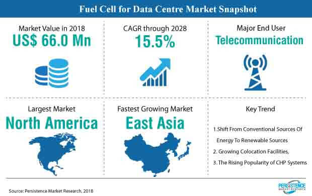 fuel-cell-for-data-centre-market