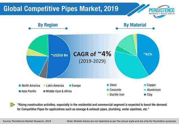 global-competitive-pipes-market