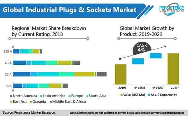 global-industrial-plugs-and-sockets-market