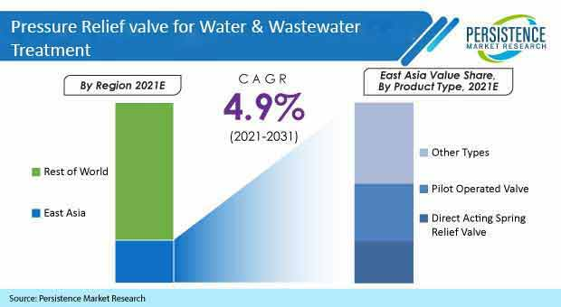 pressure-relief-valves-for-water-and-wastewater-treatment-market