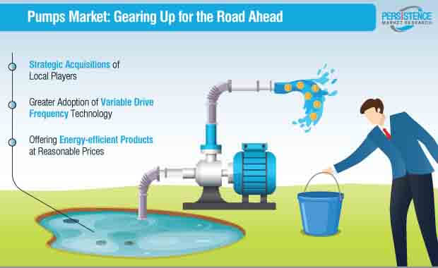 pumps-market-gearing-up-for-the-road-ahead