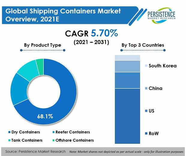 shipping-containers-market