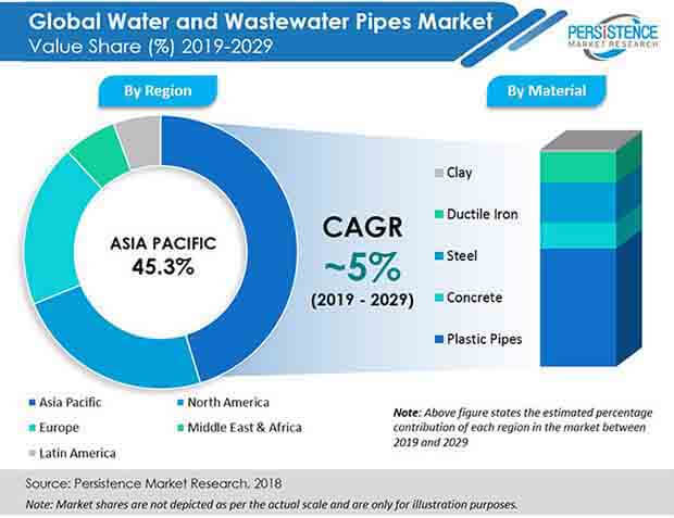 water-and-wastewater-pipes-market-pr (1)