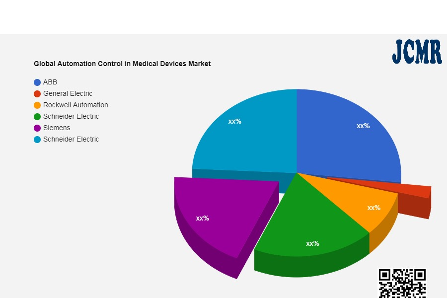 Global Automation Control in Medical Devices Market