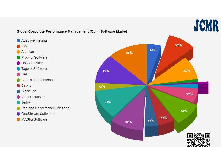 Global Corporate Performance Management (Cpm) Software Market