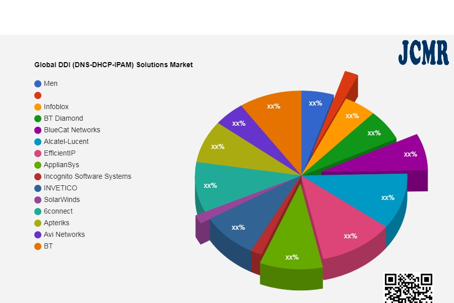 Global DDI (DNS-DHCP-IPAM) Solutions Market