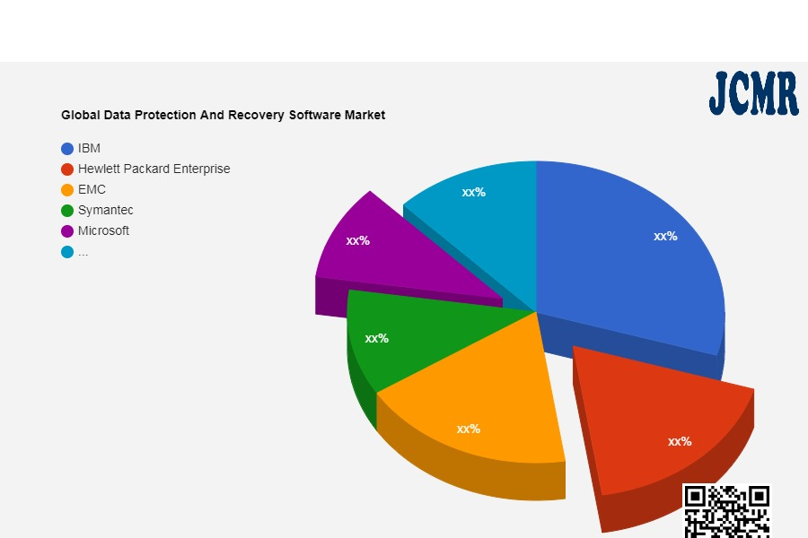 Global Data Protection And Recovery Software Market