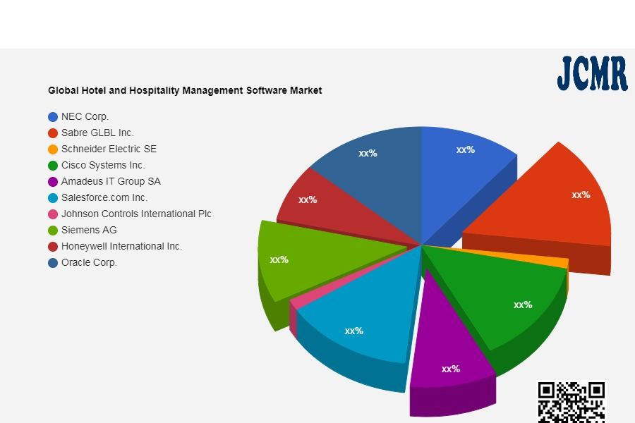Global Hotel and Hospitality Management Software Market