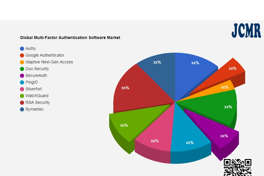 Global Multi-Factor Authentication Software Market