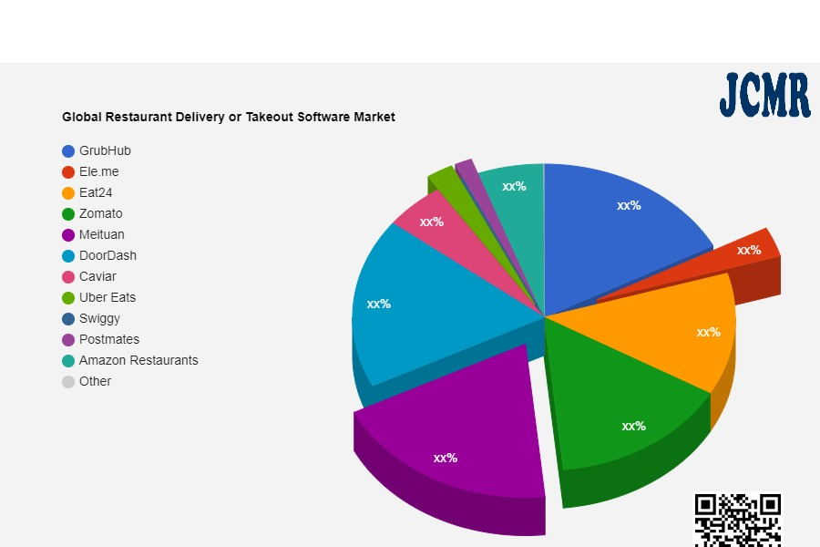 Global Restaurant Delivery or Takeout Software Market