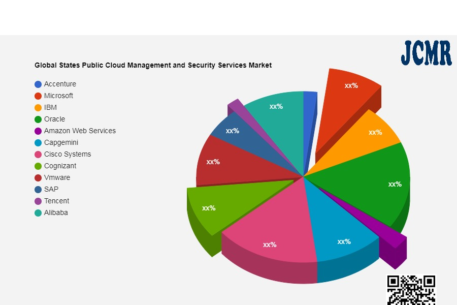 Global States Public Cloud Management and Security Services Market