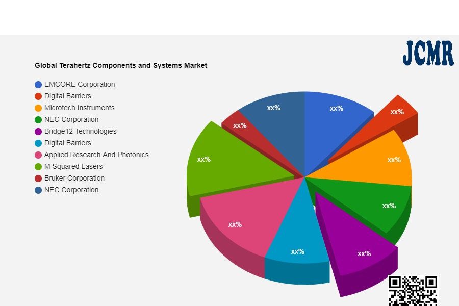 Global Terahertz Components and Systems Market